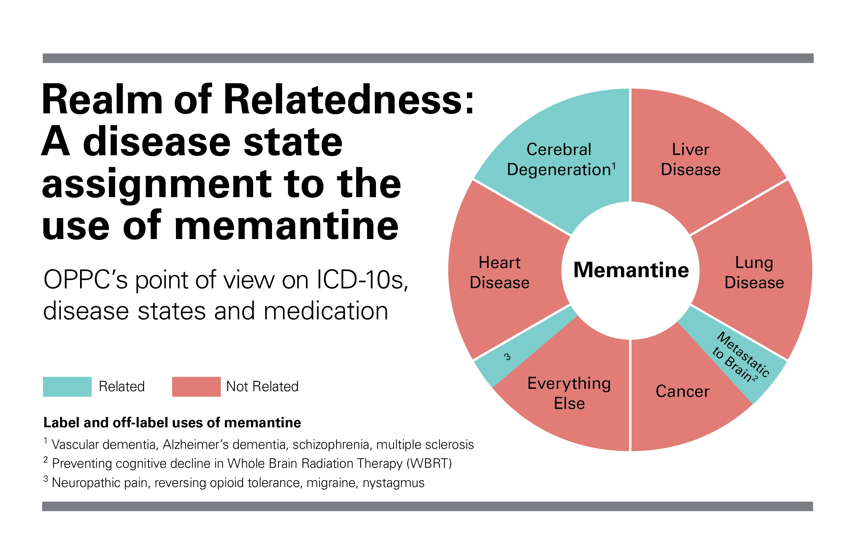 Realm of Relatedness disease state assignment off-label use of memantine medication